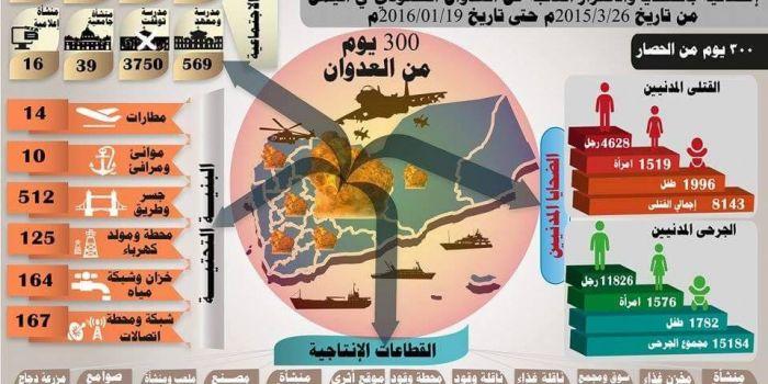 300 giorni di guerra contro lo Yemen: La distruzione di un paese in cifre
